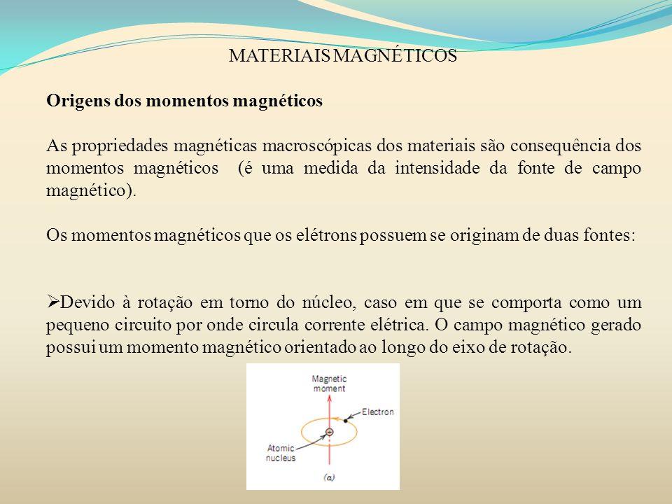 MATERIAIS MAGNÉTICOS Origens dos momentos magnéticos.