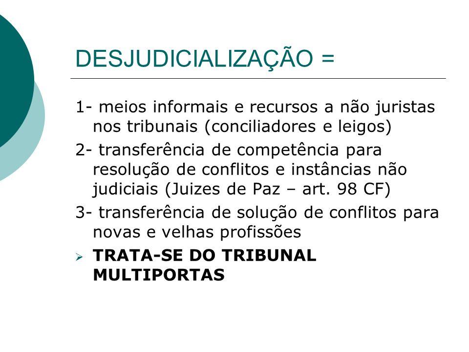 DESJUDICIALIZAÇÃO = 1- meios informais e recursos a não juristas nos tribunais (conciliadores e leigos)