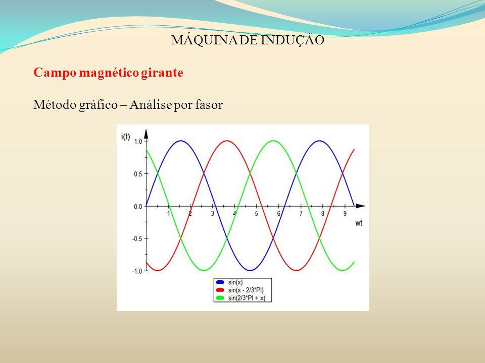 MÁQUINA DE INDUÇÃO Campo magnético girante Método gráfico – Análise por fasor