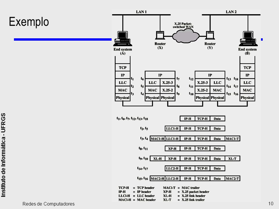 Exemplo Redes de Computadores