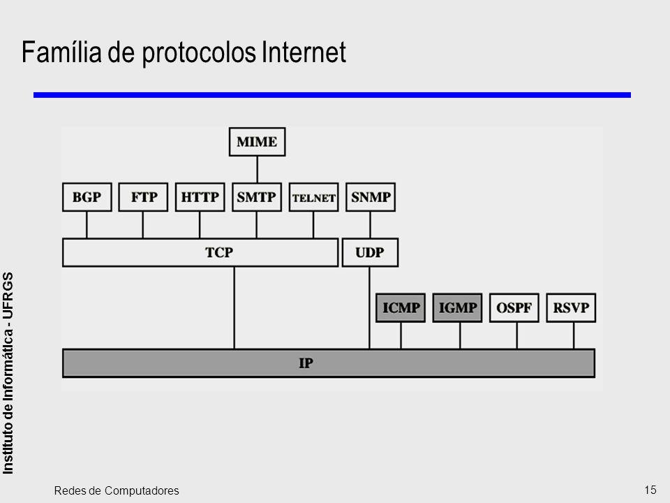 Família de protocolos Internet