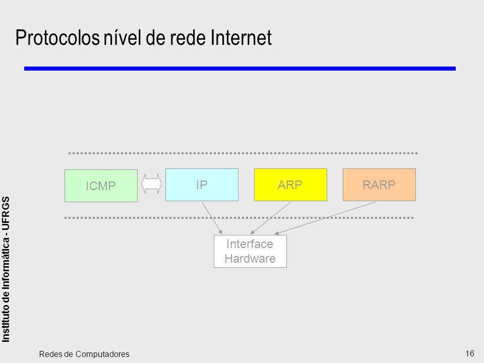 Protocolos nível de rede Internet