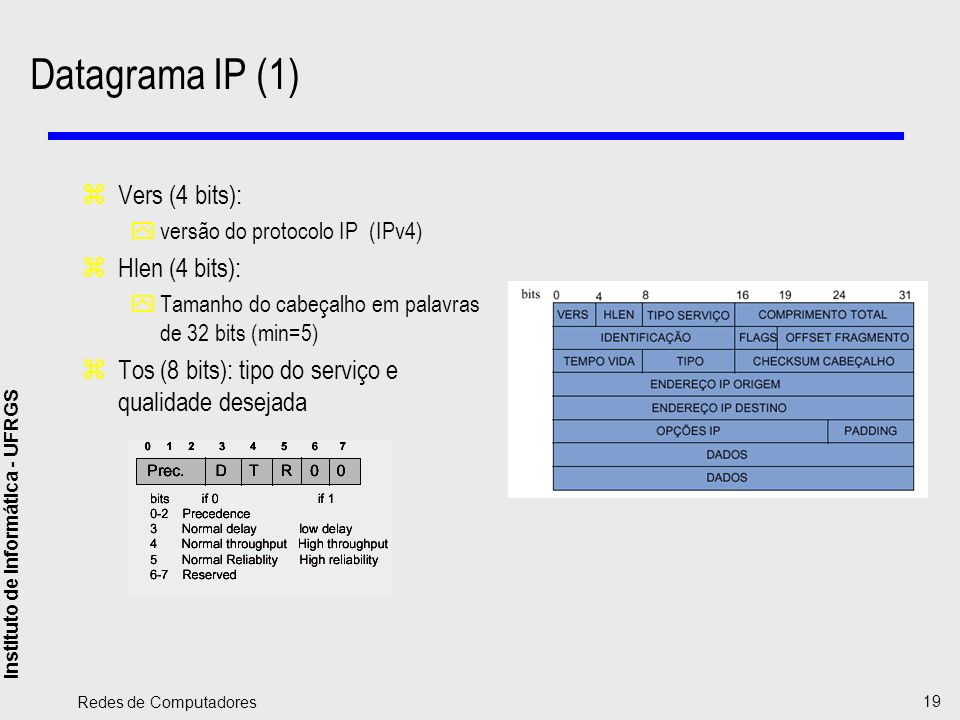 Datagrama IP (1) Vers (4 bits): Hlen (4 bits):