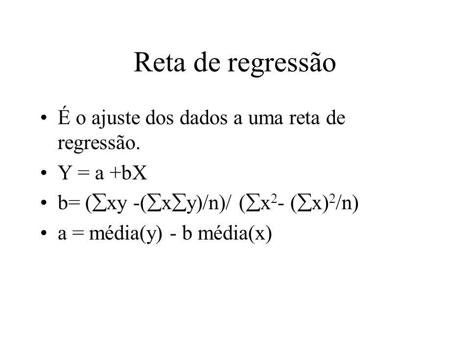 Reta de regressão É o ajuste dos dados a uma reta de regressão.