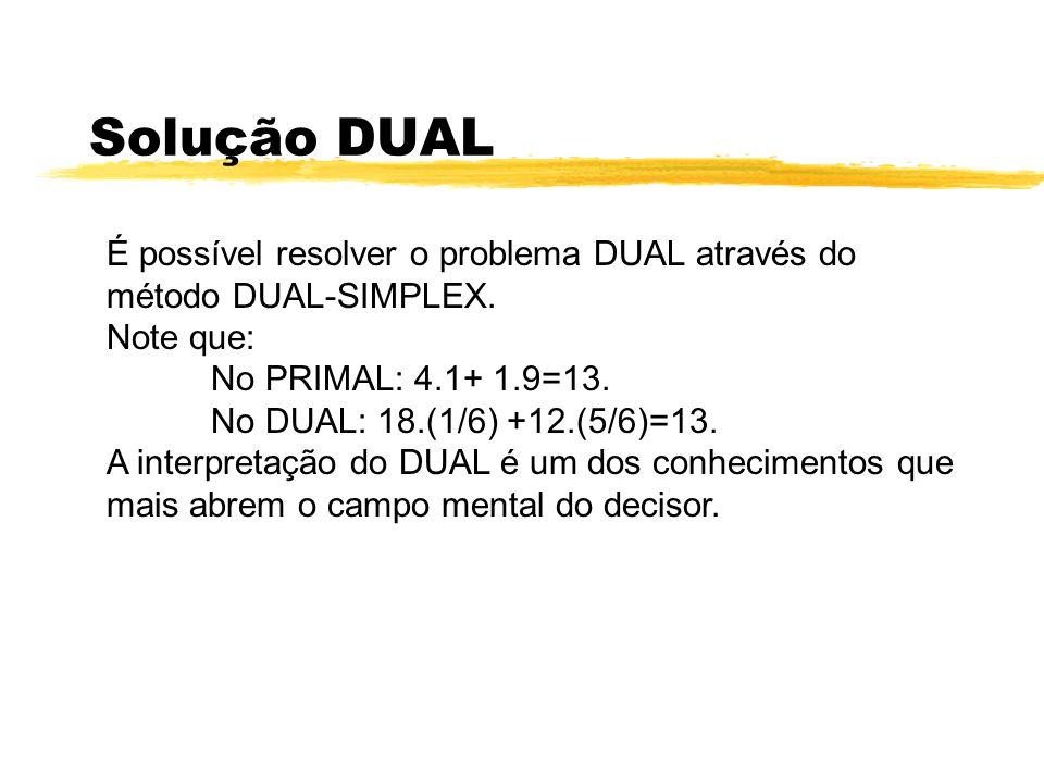 Solução DUAL É possível resolver o problema DUAL através do método DUAL-SIMPLEX. Note que: No PRIMAL: 4.1+ 1.9=13.
