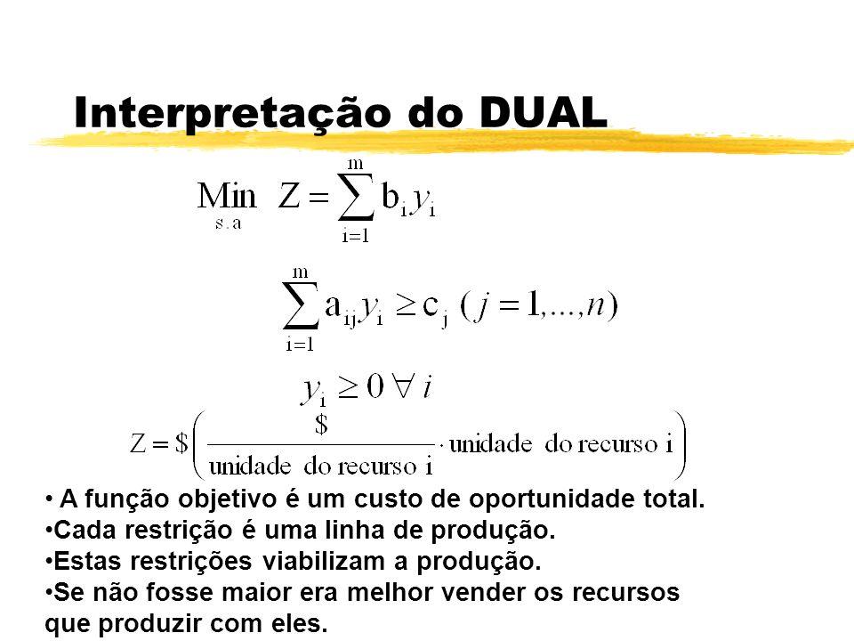 Interpretação do DUAL A função objetivo é um custo de oportunidade total. Cada restrição é uma linha de produção.