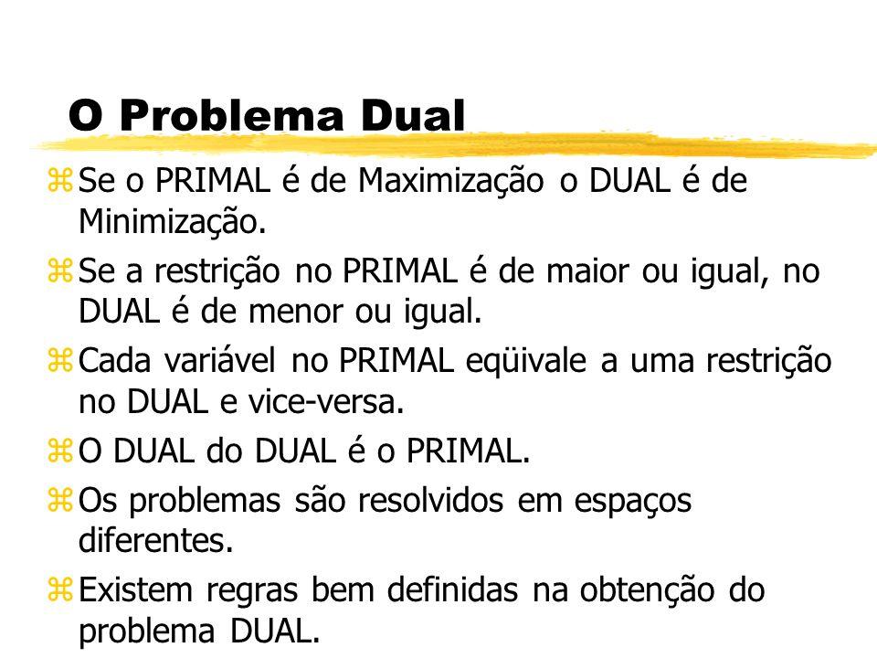 O Problema Dual Se o PRIMAL é de Maximização o DUAL é de Minimização.
