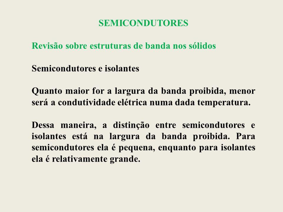 SEMICONDUTORES Revisão sobre estruturas de banda nos sólidos. Semicondutores e isolantes.