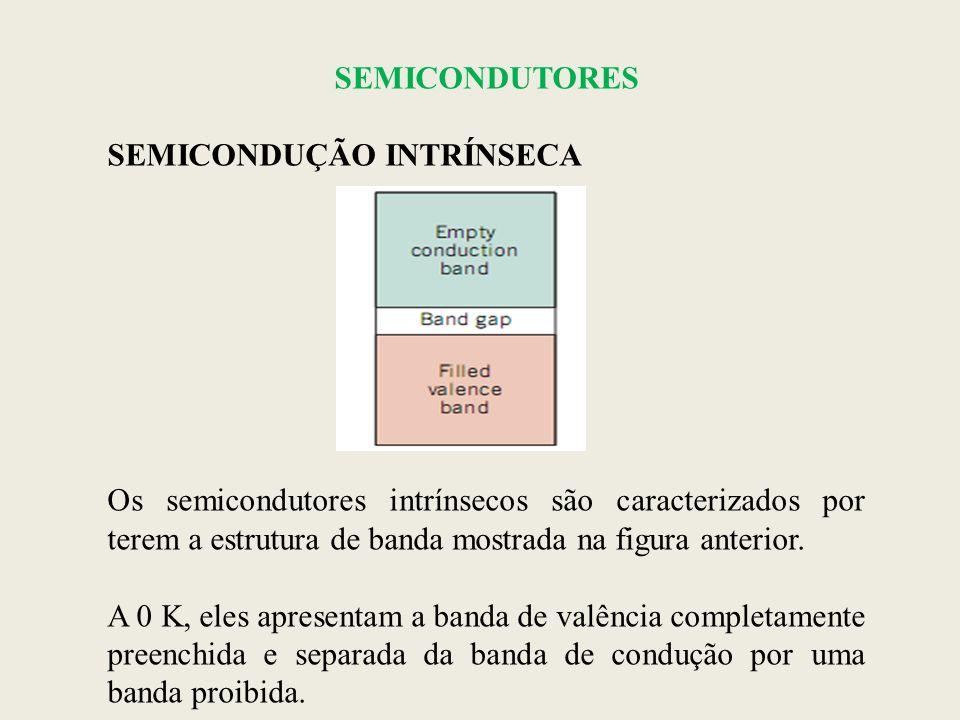 SEMICONDUTORES SEMICONDUÇÃO INTRÍNSECA. Os semicondutores intrínsecos são caracterizados por terem a estrutura de banda mostrada na figura anterior.