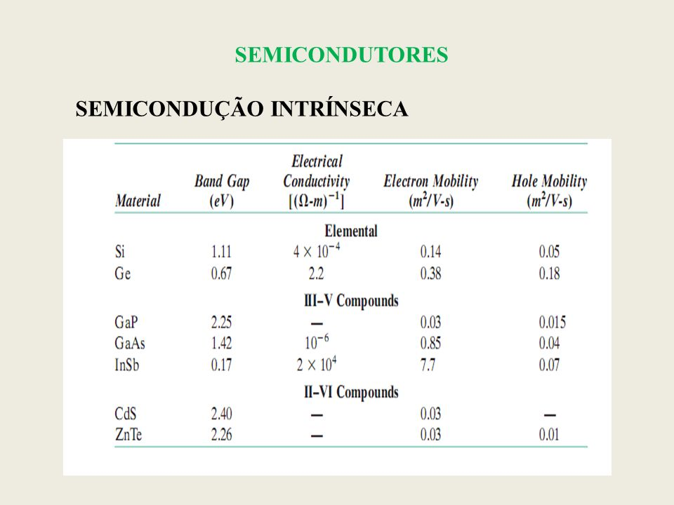 SEMICONDUTORES SEMICONDUÇÃO INTRÍNSECA