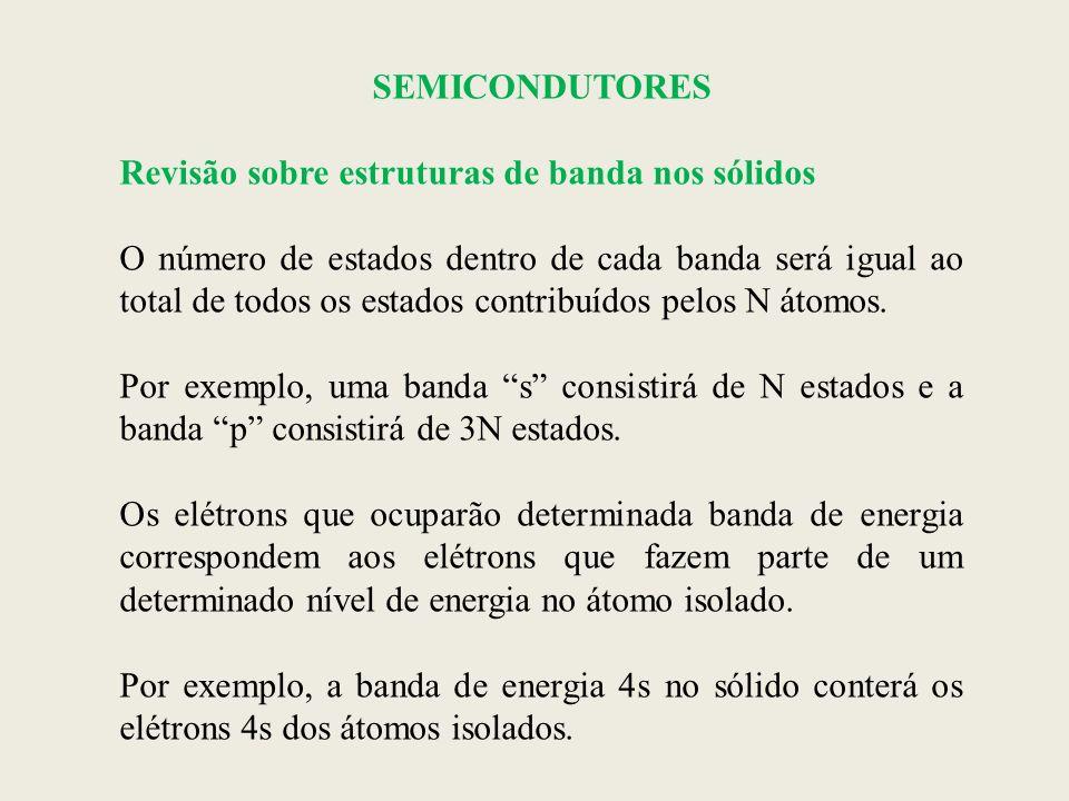 SEMICONDUTORES Revisão sobre estruturas de banda nos sólidos.