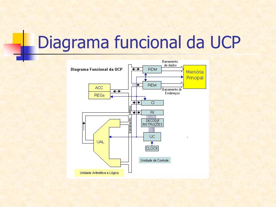Diagrama funcional da UCP