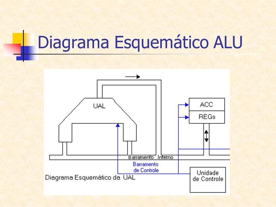 Diagrama Esquemático ALU