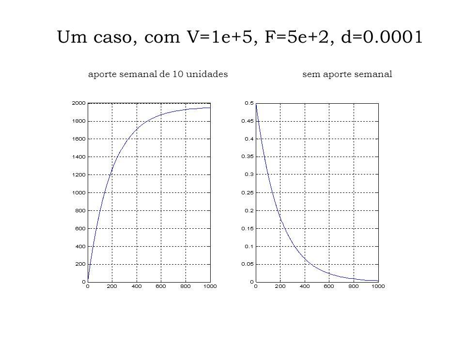 Um caso, com V=1e+5, F=5e+2, d=0.0001 aporte semanal de 10 unidades sem aporte semanal