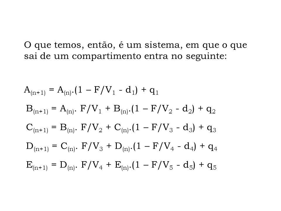 O que temos, então, é um sistema, em que o que sai de um compartimento entra no seguinte: A(n+1) = A(n).(1 – F/V1 - d1) + q1 B(n+1) = A(n).
