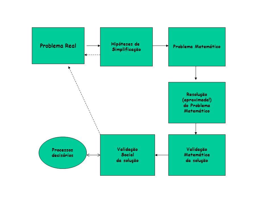 Problema Real Hipóteses de Simplificação Problema Matemático Resolução