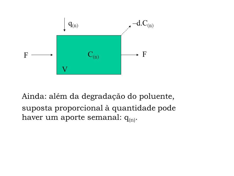 q(n) –d.C(n) F. C(n) F. V. Ainda: além da degradação do poluente, suposta proporcional à quantidade pode.