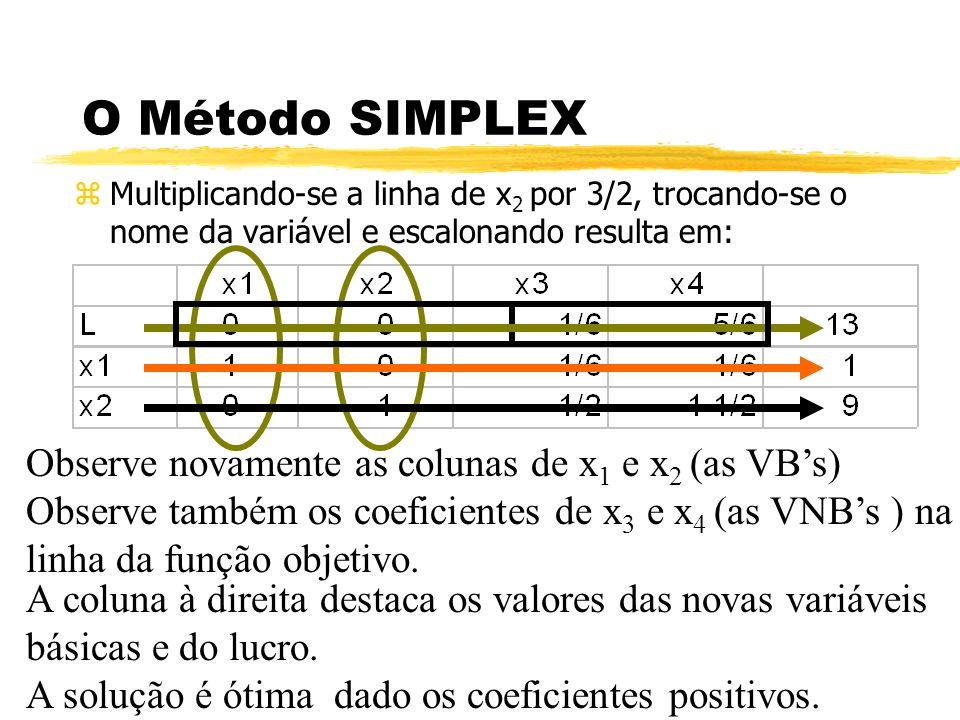 O Método SIMPLEX Observe novamente as colunas de x1 e x2 (as VB's)