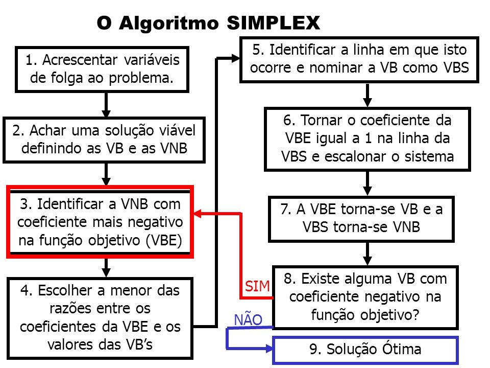 O Algoritmo SIMPLEX5. Identificar a linha em que isto ocorre e nominar a VB como VBS. 1. Acrescentar variáveis de folga ao problema.