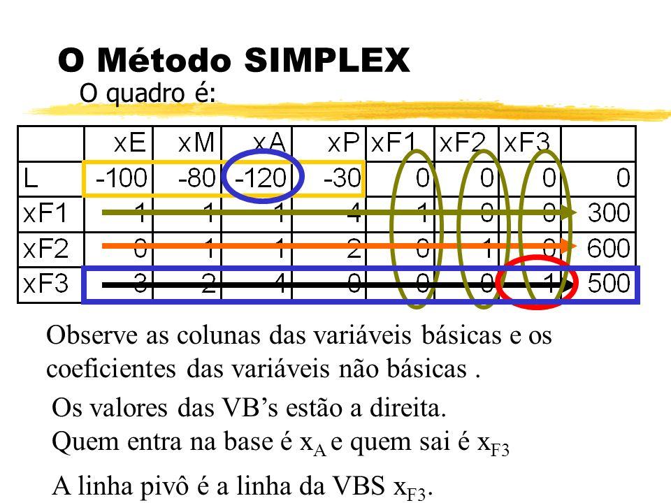 O Método SIMPLEX O quadro é: Observe as colunas das variáveis básicas e os coeficientes das variáveis não básicas .