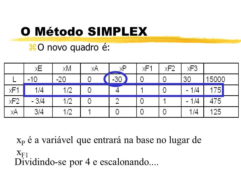 O Método SIMPLEX xP é a variável que entrará na base no lugar de xF1