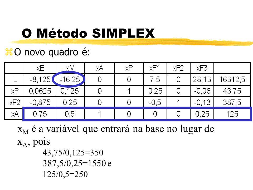 O Método SIMPLEX O novo quadro é: xM é a variável que entrará na base no lugar de xA, pois. 43,75/0,125=350.