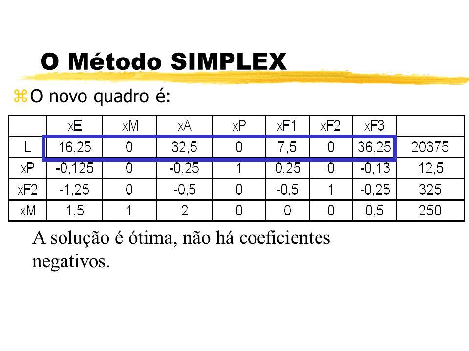 O Método SIMPLEX A solução é ótima, não há coeficientes negativos.