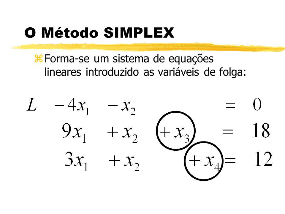 O Método SIMPLEX Forma-se um sistema de equações lineares introduzido as variáveis de folga: