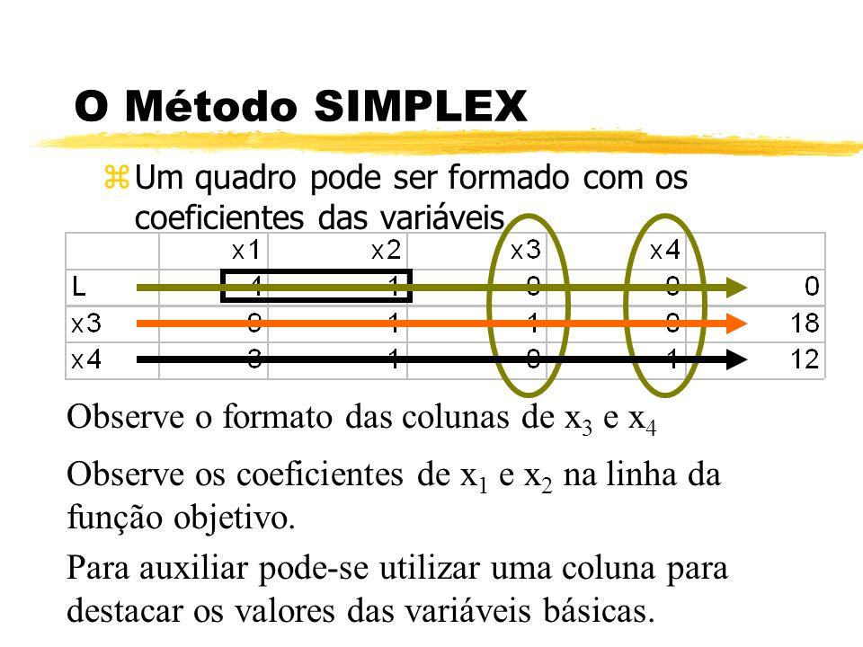 O Método SIMPLEX Observe o formato das colunas de x3 e x4