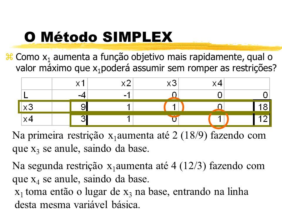 O Método SIMPLEX Como x1 aumenta a função objetivo mais rapidamente, qual o valor máximo que x1poderá assumir sem romper as restrições