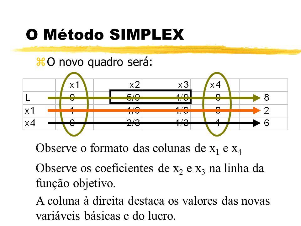 O Método SIMPLEX Observe o formato das colunas de x1 e x4