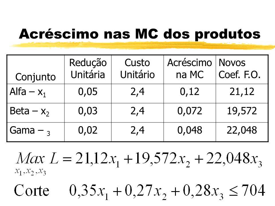 Acréscimo nas MC dos produtos