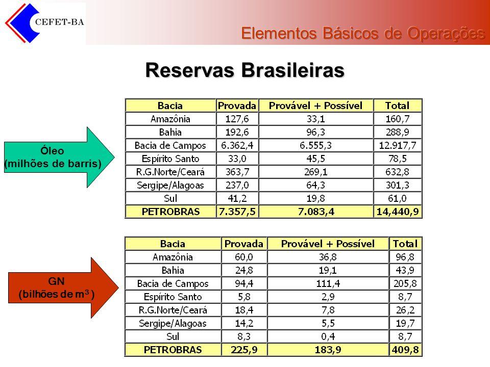 Reservas Brasileiras Óleo (milhões de barris) GN (bilhões de m3 )