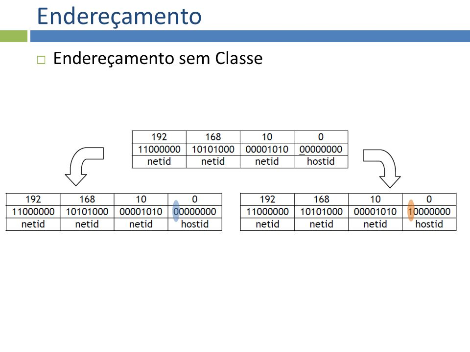 Endereçamento Endereçamento sem Classe