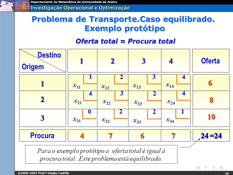 Problema de Transporte.Caso equilibrado. Exemplo protótipo