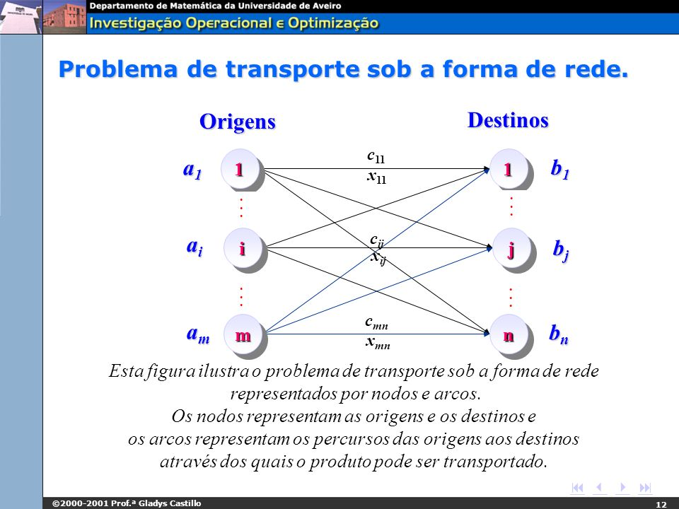 Problema de transporte sob a forma de rede.