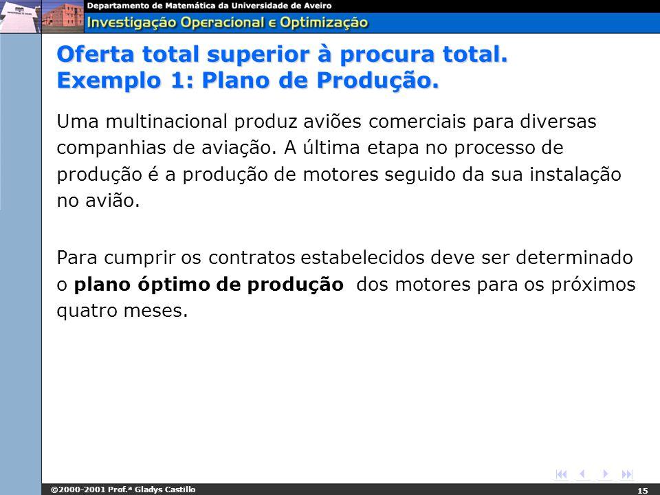 Oferta total superior à procura total. Exemplo 1: Plano de Produção.
