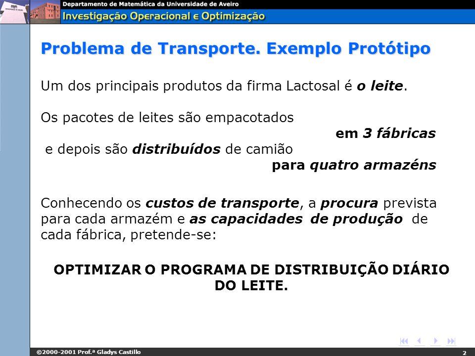Problema de Transporte. Exemplo Protótipo