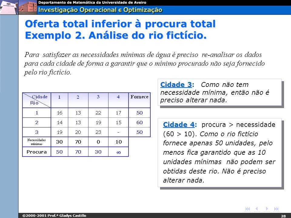 ©2000-2001 Prof.ª Gladys Castillo