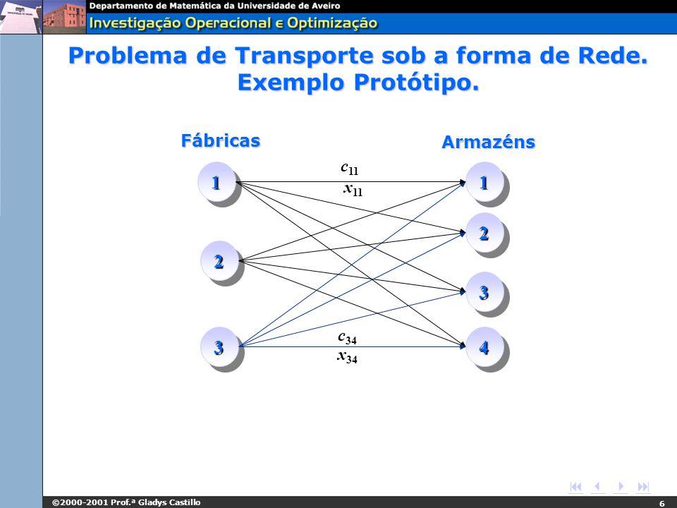 Problema de Transporte sob a forma de Rede. Exemplo Protótipo.