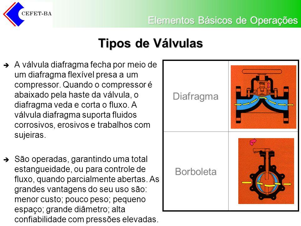 Tipos de Válvulas Diafragma Borboleta