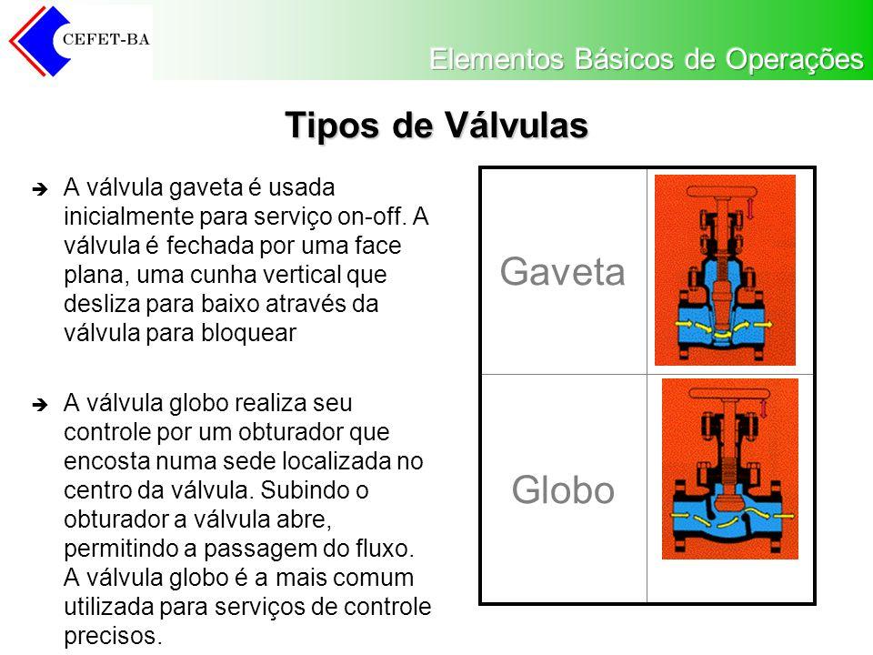 Gaveta Globo Tipos de Válvulas