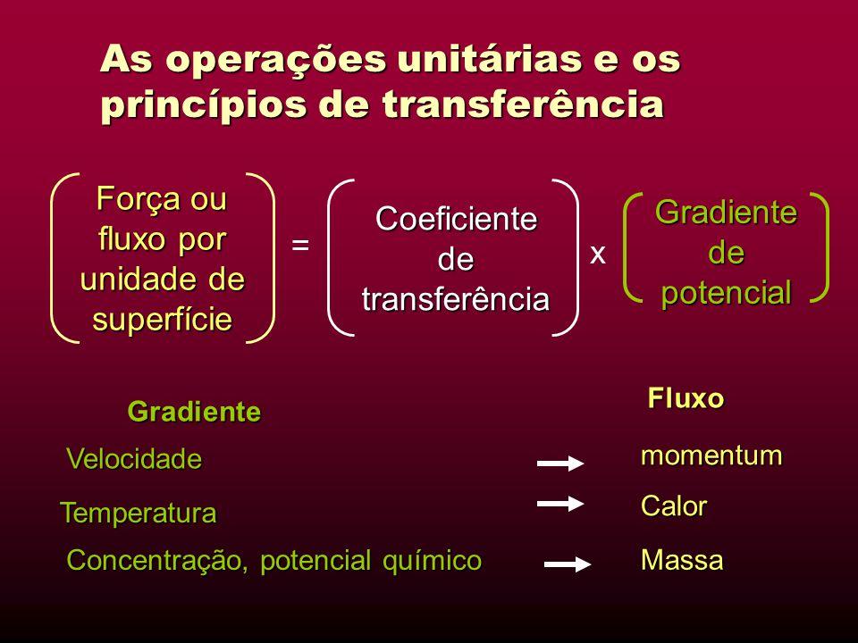 As operações unitárias e os princípios de transferência