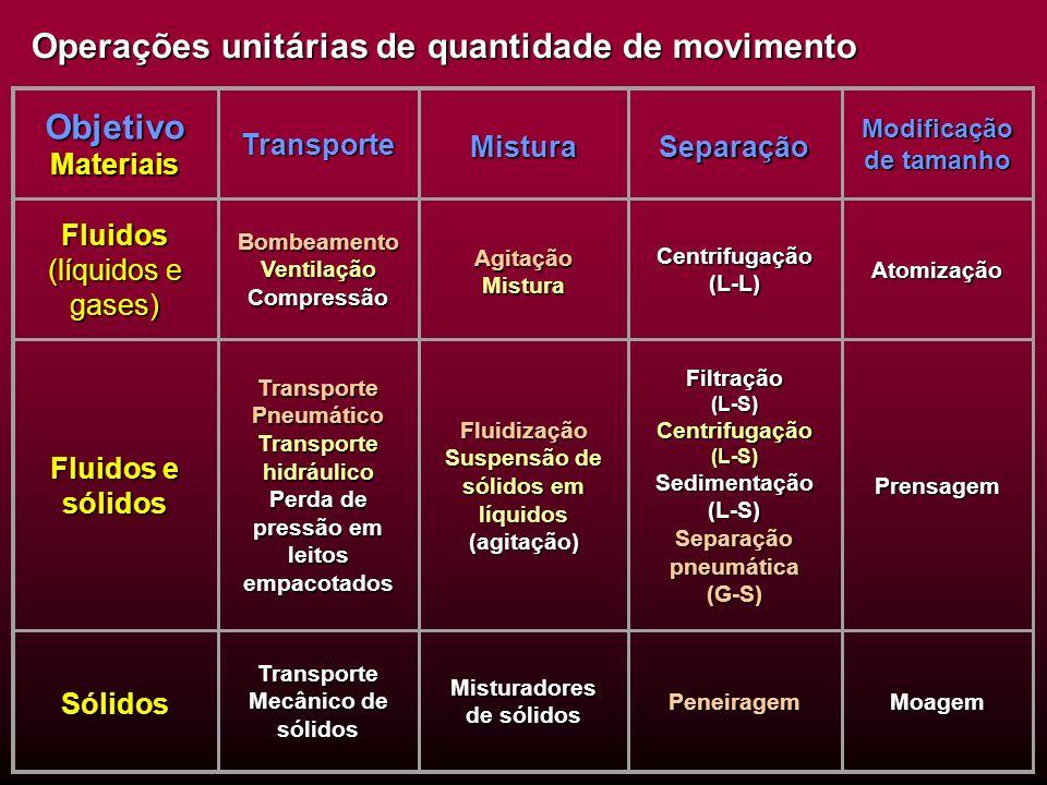 Operações unitárias de quantidade de movimento