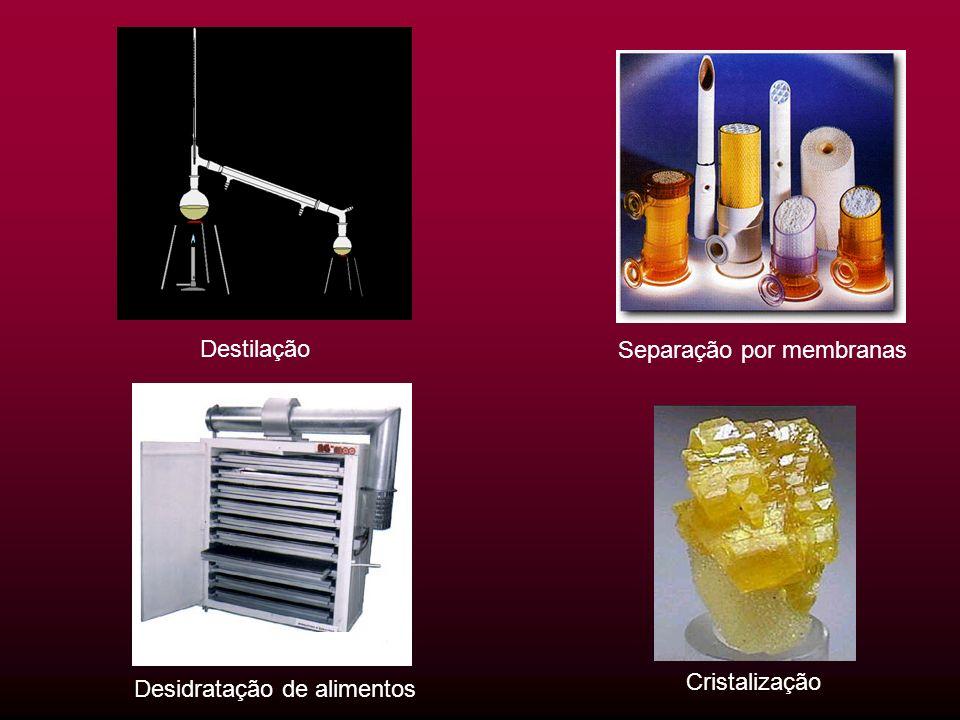 Destilação Separação por membranas Cristalização Desidratação de alimentos