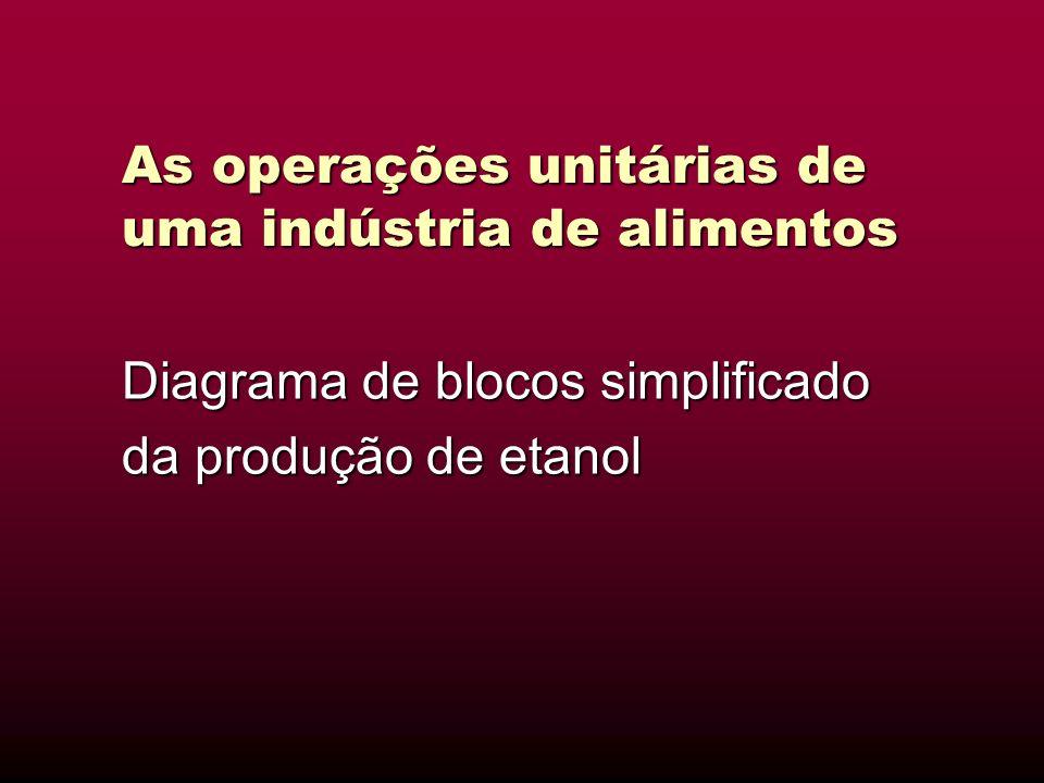 As operações unitárias de uma indústria de alimentos
