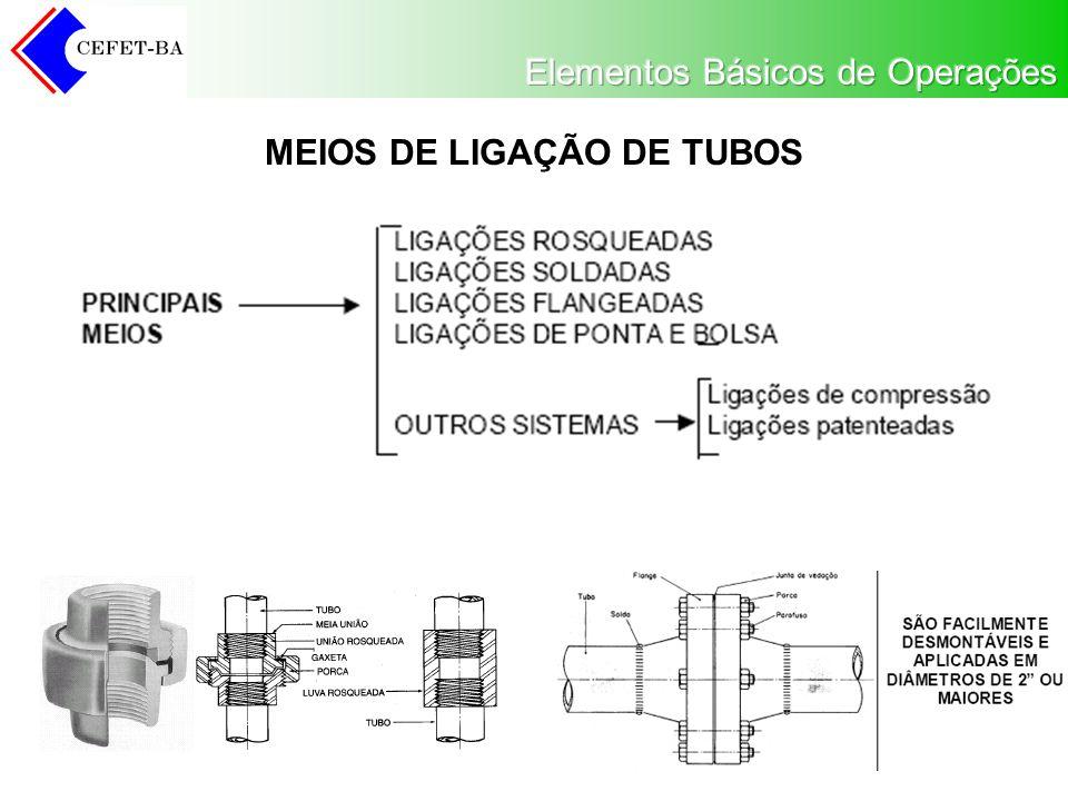 MEIOS DE LIGAÇÃO DE TUBOS