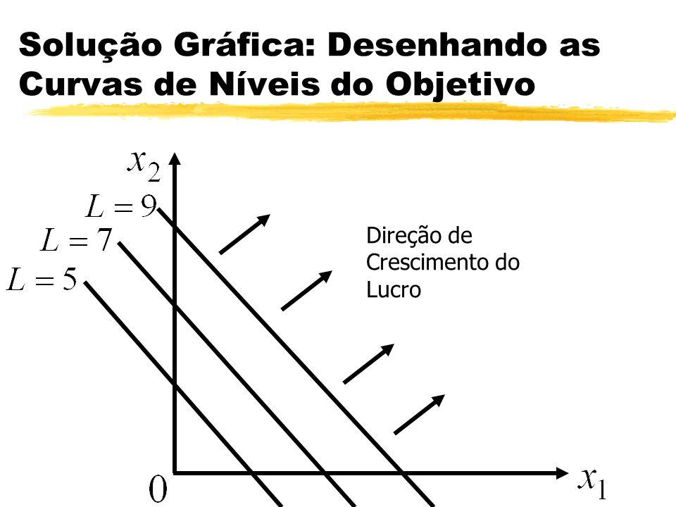 Solução Gráfica: Desenhando as Curvas de Níveis do Objetivo