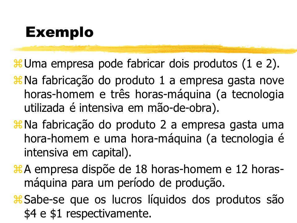 Exemplo Uma empresa pode fabricar dois produtos (1 e 2).