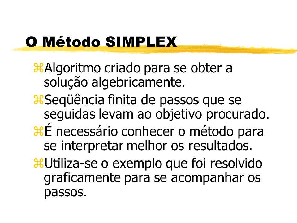 O Método SIMPLEX Algoritmo criado para se obter a solução algebricamente. Seqüência finita de passos que se seguidas levam ao objetivo procurado.